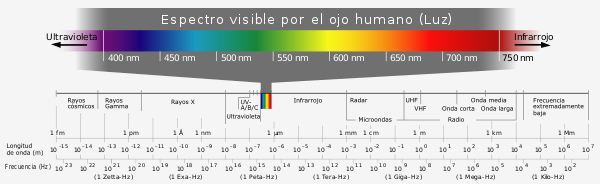 600px-Electromagnetic_spectrum-es.svg